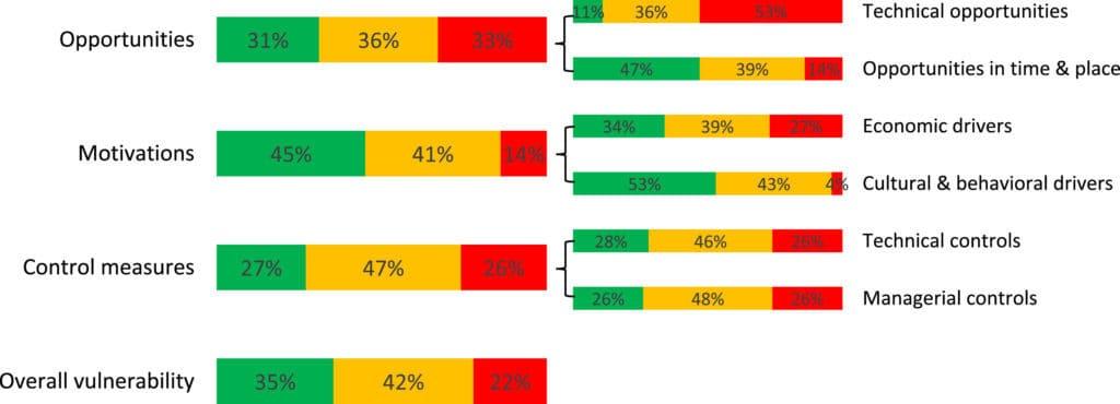 Olive oil fraud vulnerability factors