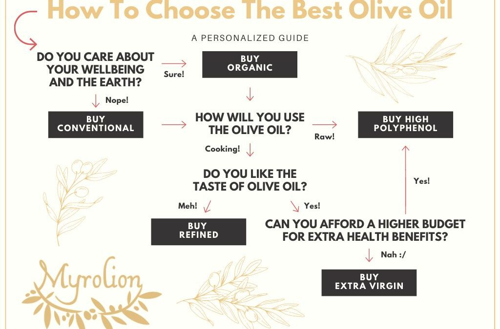 The Best Olive Oil: How Do You Define It?