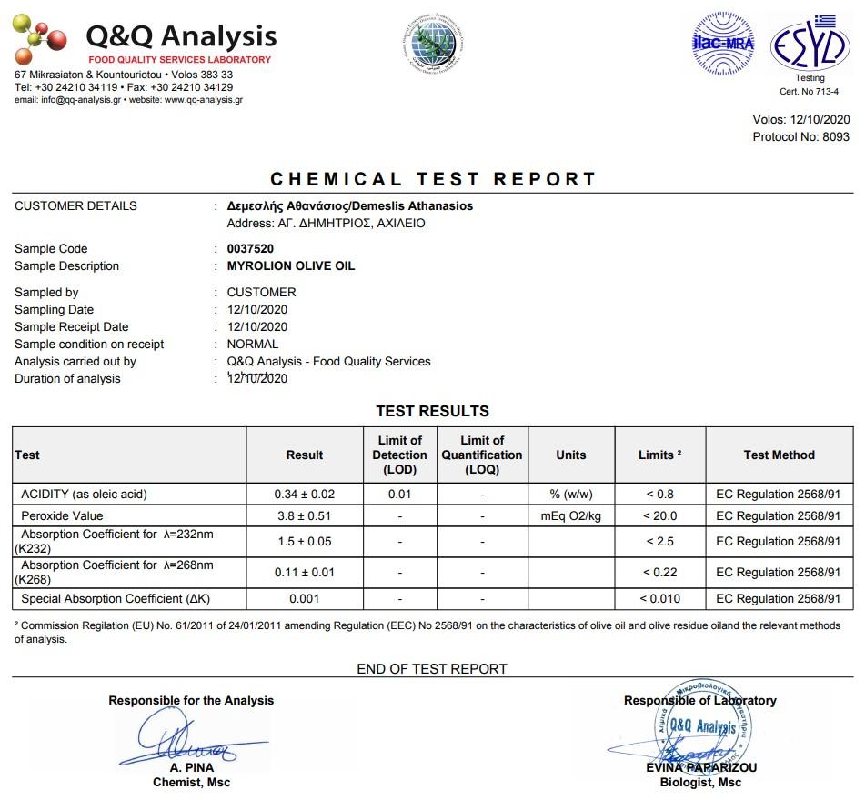 Chemical Analysis Myrolion 2020